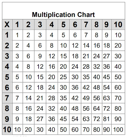 graphic relating to Printable Multiplication Chart called Printable Multiplication Chart - Pursuits For Youngsters